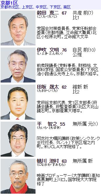 京都一区候補者