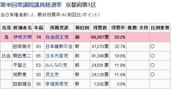 京都一区前回の得票数